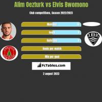 Alim Oezturk vs Elvis Bwomono h2h player stats