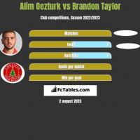Alim Oezturk vs Brandon Taylor h2h player stats
