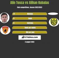 Alin Tosca vs Alihan Kubalas h2h player stats