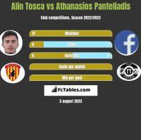 Alin Tosca vs Athanasios Panteliadis h2h player stats