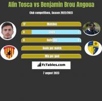 Alin Tosca vs Benjamin Brou Angoua h2h player stats