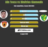 Alin Tosca vs Dimitrios Giannoulis h2h player stats