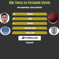 Alin Tosca vs Fernando Varela h2h player stats
