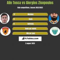 Alin Tosca vs Giorgios Zisopoulos h2h player stats