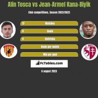 Alin Tosca vs Jean-Armel Kana-Biyik h2h player stats