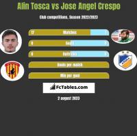 Alin Tosca vs Jose Angel Crespo h2h player stats