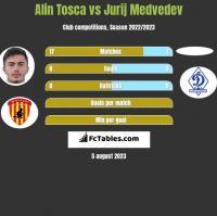 Alin Tosca vs Jurij Medvedev h2h player stats