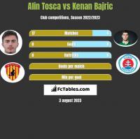 Alin Tosca vs Kenan Bajric h2h player stats