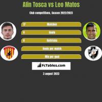 Alin Tosca vs Leo Matos h2h player stats