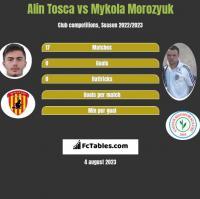 Alin Tosca vs Mykoła Moroziuk h2h player stats