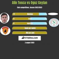 Alin Tosca vs Oguz Ceylan h2h player stats