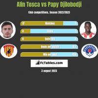 Alin Tosca vs Papy Djilobodji h2h player stats