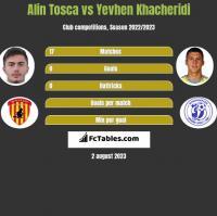Alin Tosca vs Yevhen Khacheridi h2h player stats