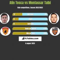 Alin Tosca vs Montassar Talbi h2h player stats