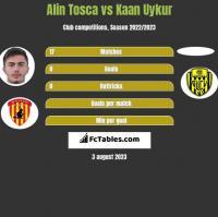 Alin Tosca vs Kaan Uykur h2h player stats