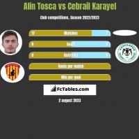 Alin Tosca vs Cebrail Karayel h2h player stats