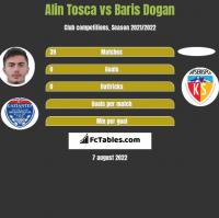 Alin Tosca vs Baris Dogan h2h player stats