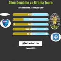 Aliou Dembele vs Birama Toure h2h player stats