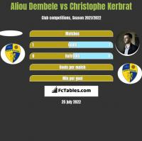 Aliou Dembele vs Christophe Kerbrat h2h player stats