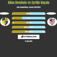 Aliou Dembele vs Cyrille Bayala h2h player stats