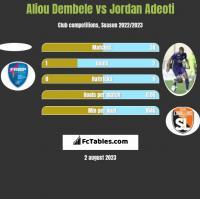 Aliou Dembele vs Jordan Adeoti h2h player stats