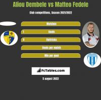 Aliou Dembele vs Matteo Fedele h2h player stats