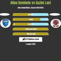 Aliou Dembele vs Qazim Laci h2h player stats