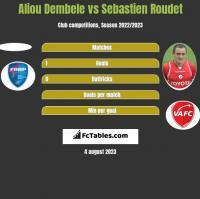 Aliou Dembele vs Sebastien Roudet h2h player stats