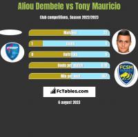 Aliou Dembele vs Tony Mauricio h2h player stats