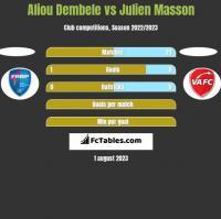 Aliou Dembele vs Julien Masson h2h player stats