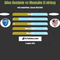 Aliou Dembele vs Mounaim El Idrissy h2h player stats