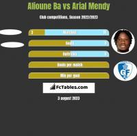 Alioune Ba vs Arial Mendy h2h player stats