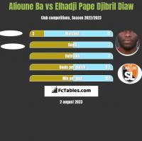 Alioune Ba vs Elhadji Pape Djibril Diaw h2h player stats