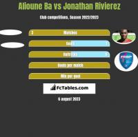 Alioune Ba vs Jonathan Rivierez h2h player stats