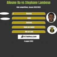 Alioune Ba vs Stephane Lambese h2h player stats