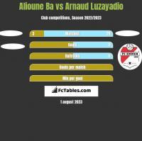 Alioune Ba vs Arnaud Luzayadio h2h player stats