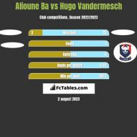 Alioune Ba vs Hugo Vandermesch h2h player stats