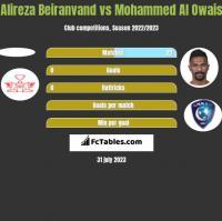 Alireza Beiranvand vs Mohammed Al Owais h2h player stats