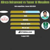 Alireza Beiranvand vs Yasser Al Mosailem h2h player stats