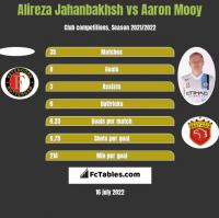 Alireza Jahanbakhsh vs Aaron Mooy h2h player stats