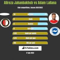 Alireza Jahanbakhsh vs Adam Lallana h2h player stats
