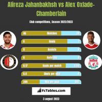 Alireza Jahanbakhsh vs Alex Oxlade-Chamberlain h2h player stats