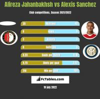 Alireza Jahanbakhsh vs Alexis Sanchez h2h player stats
