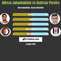 Alireza Jahanbakhsh vs Andreas Pereira h2h player stats