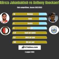 Alireza Jahanbakhsh vs Anthony Knockaert h2h player stats