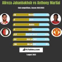 Alireza Jahanbakhsh vs Anthony Martial h2h player stats