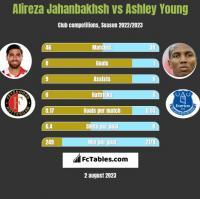Alireza Jahanbakhsh vs Ashley Young h2h player stats