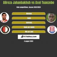 Alireza Jahanbakhsh vs Axel Tuanzebe h2h player stats
