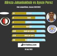 Alireza Jahanbakhsh vs Ayoze Perez h2h player stats