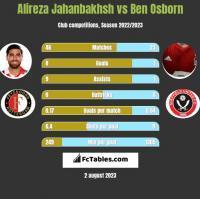 Alireza Jahanbakhsh vs Ben Osborn h2h player stats